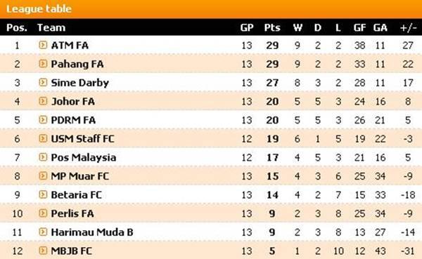 Kedudukan Terkini Liga Perdana 2014 Malaysia Jadual Mysumbercom/page